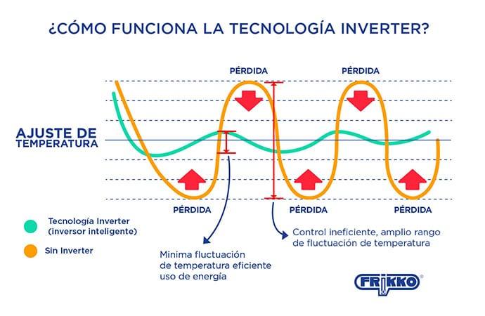 gráfico cómo funciona la tecnología inverter